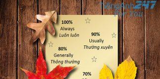 Trạng từ tần suất trong tiếng Anh