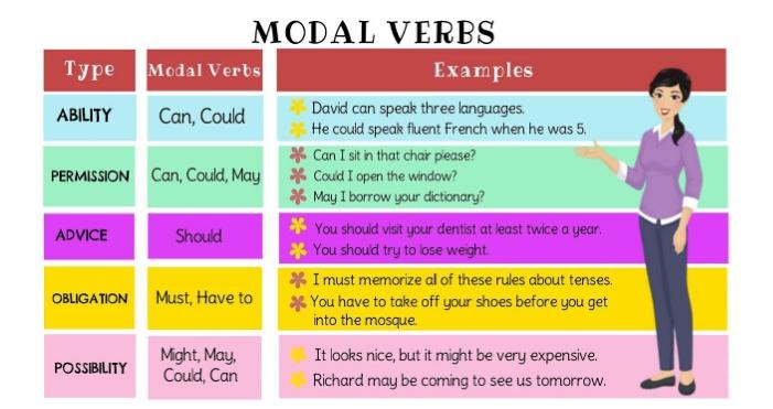 cong-thuc-modal-verb